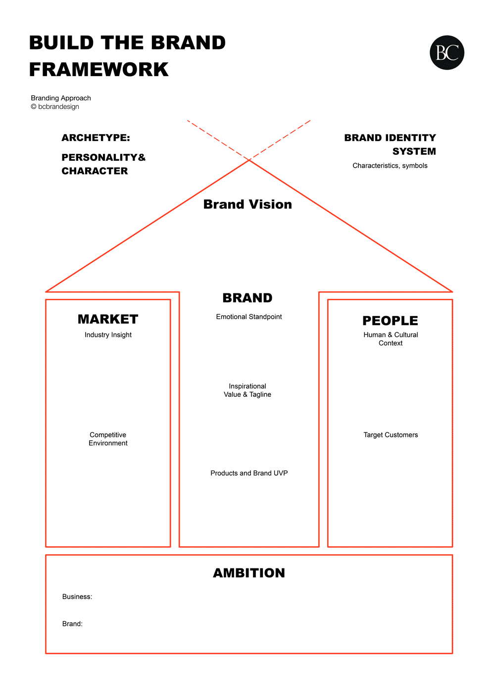 Build-the-brand-framework_Strategic-Branding_bcbrandesign