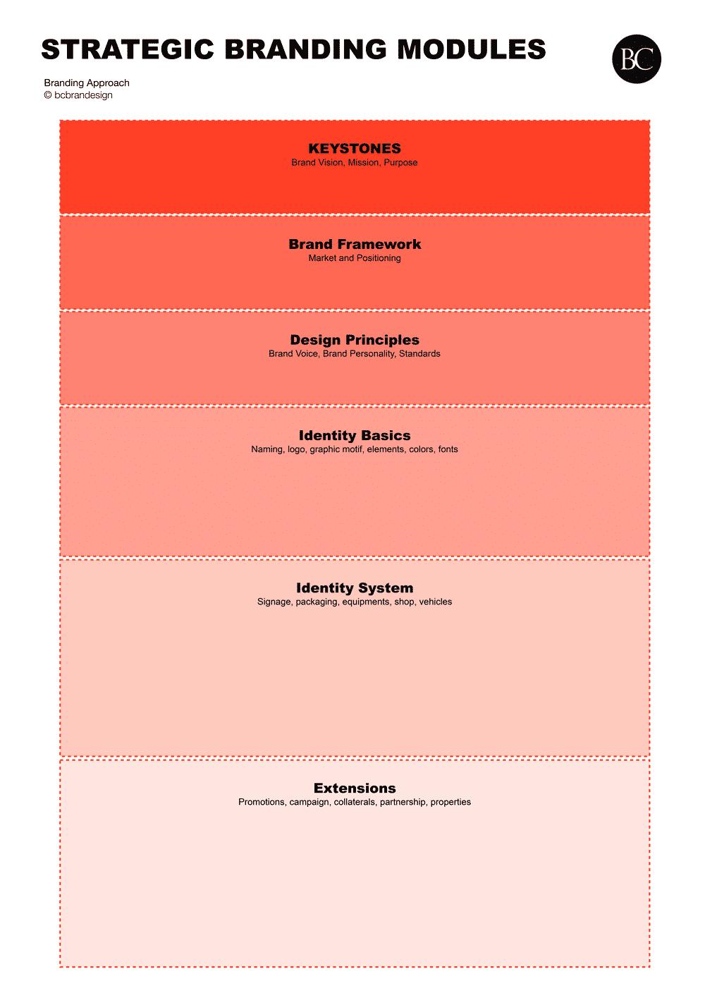 Strategic-Branding-Modules_Strategic-Branding_bcbrandesign